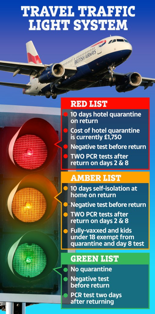 The new rules for amber list countries are in place from July 19