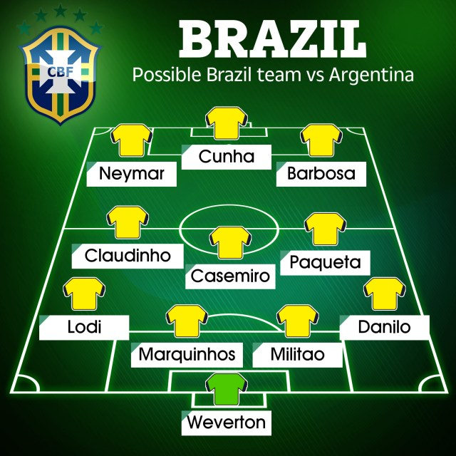 Brazil's possible starting XI to take on Argentina