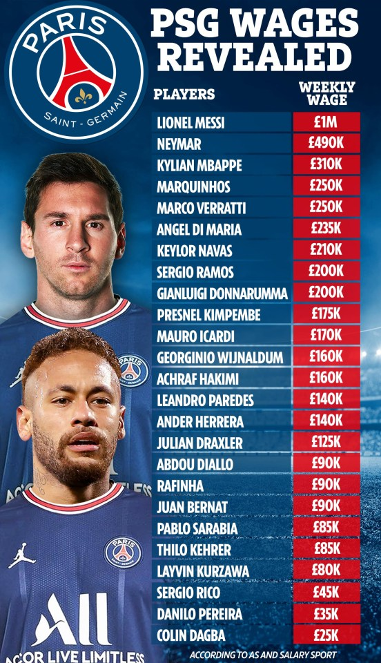 يقال إن ميسي يكسب مليون جنيه إسترليني في الأسبوع في باريس سان جيرمان