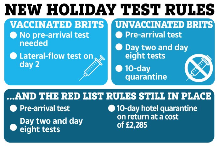 New rules allow vaccinating Brits to skip pre-arrival testing