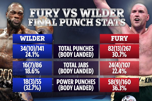 Incredible punch stats show how Tyson Fury battered Deontay Wilder after landing more than DOUBLE rival