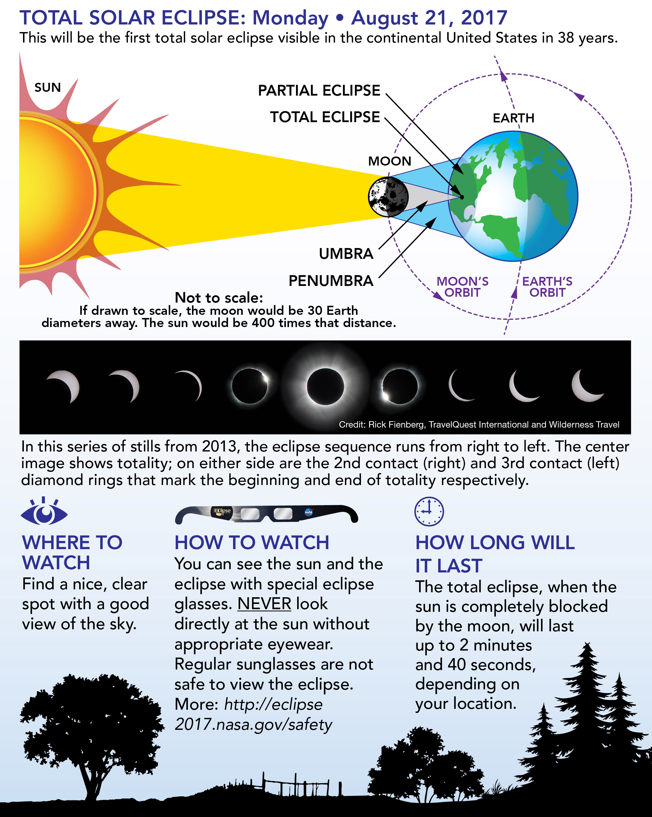Eclipse flyer by NASA