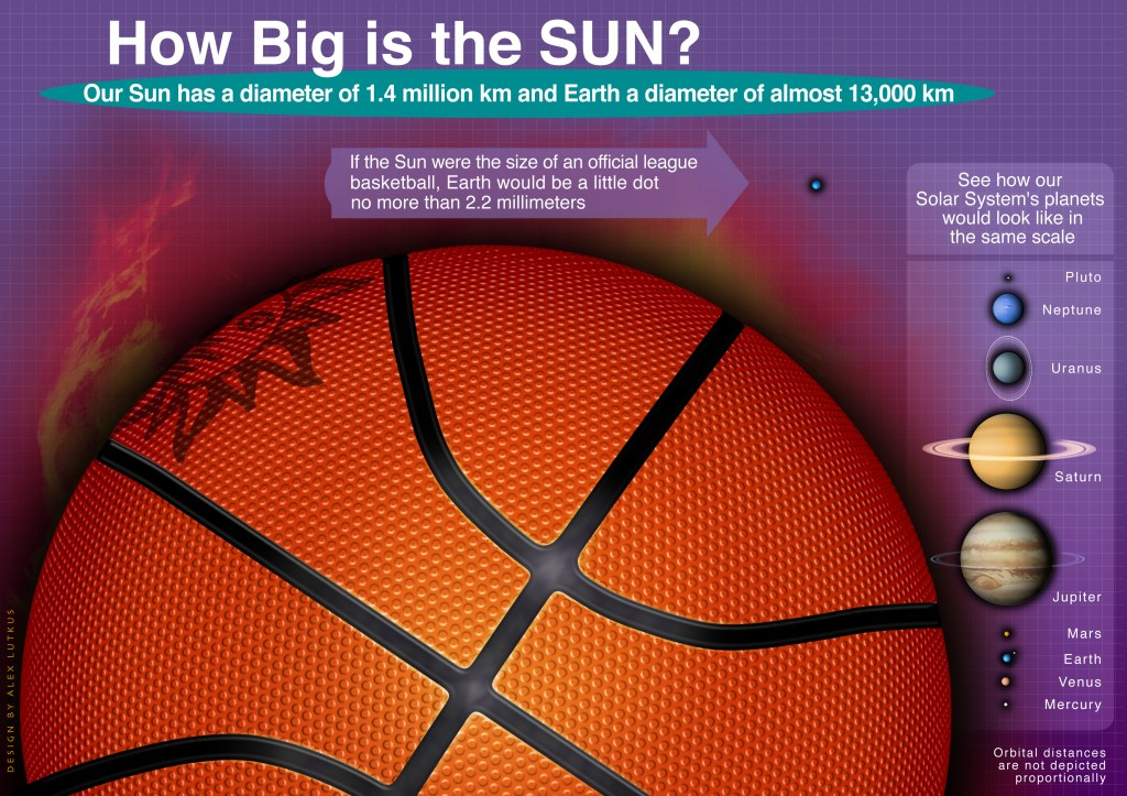 The Scale of the Sun and Planets