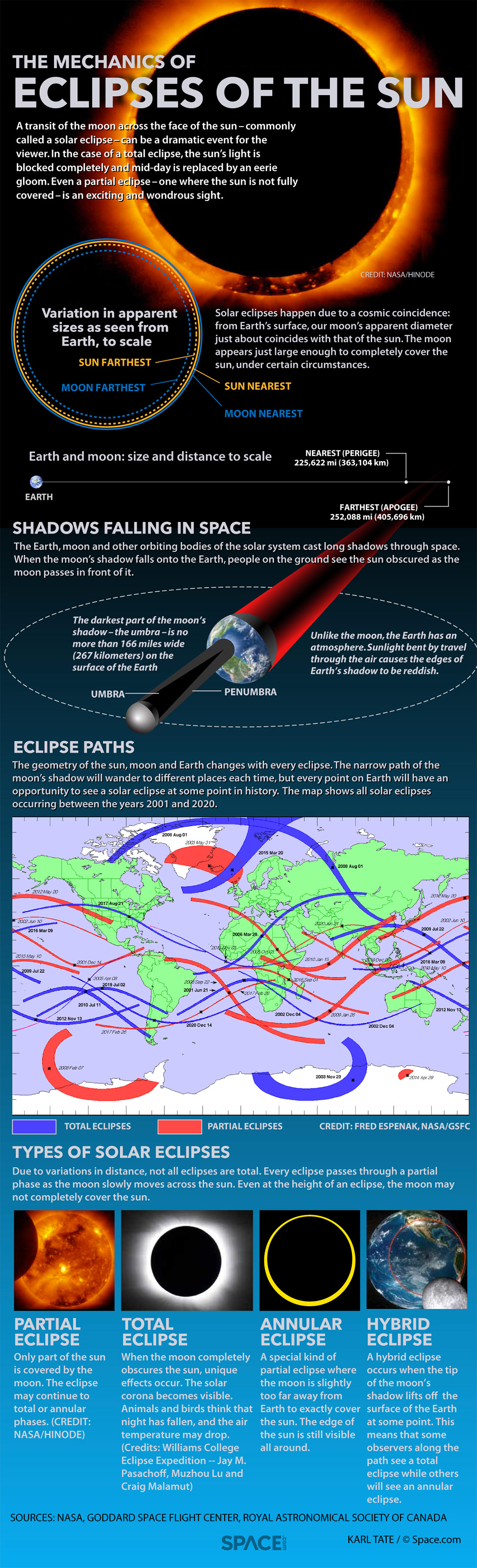 Eclipse Infographic - Karl Tate, SPACE.com Contributor