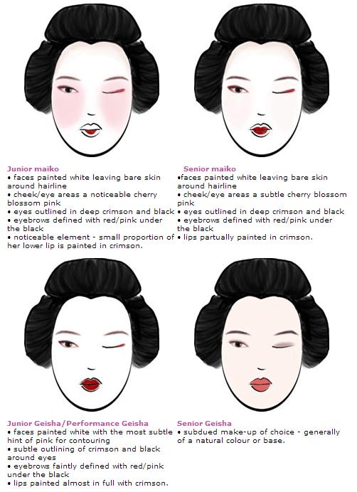 verschillen in make-up bij een maiko en een geisha