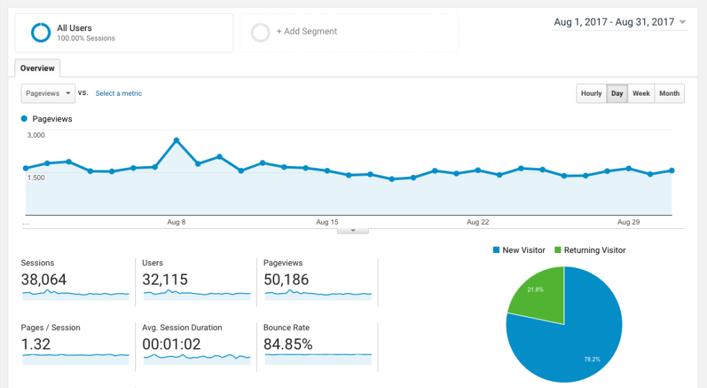The Sweetest Way Blog Traffic August 2017
