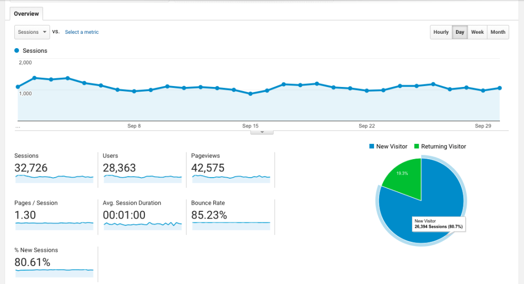Google Analytics Screenshot September 2017