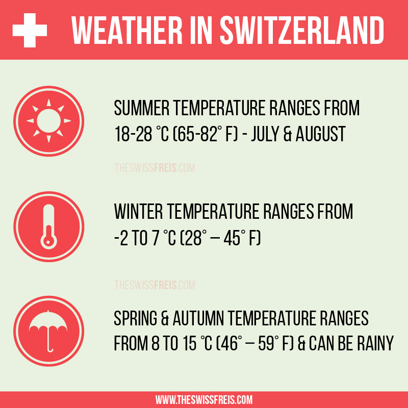 Weather in Switzerland