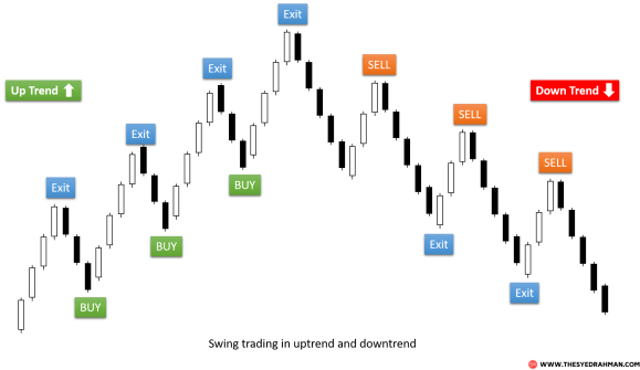 What is Swing Trading? Learn How to Swing Trade the Forex ...