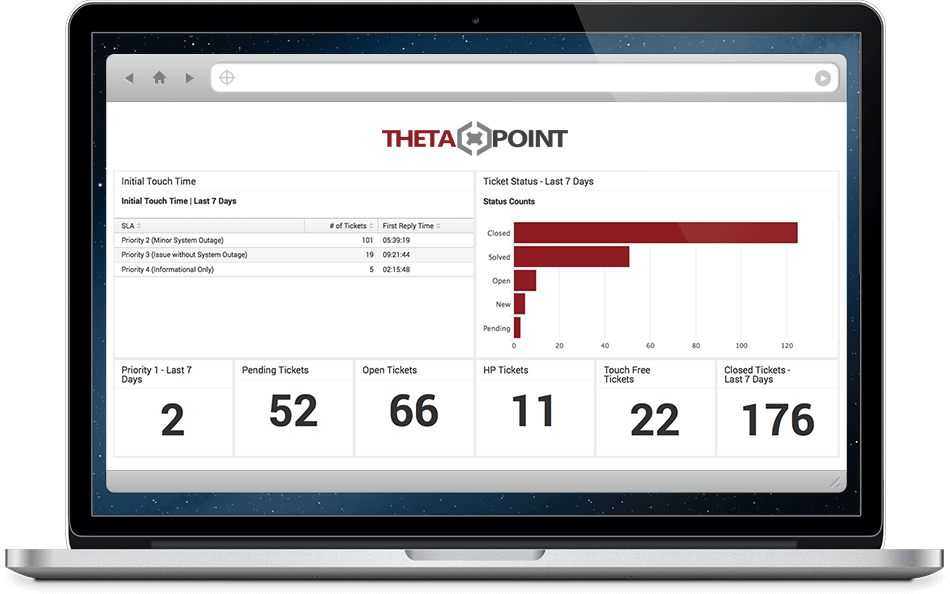 Ticket Summary in ThetaPoint Managed Services Portal