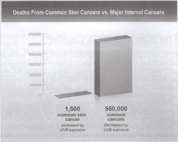 Смертельные исходы при немеланомных раках кожи по сравнению с другими раковыми заболеваниями