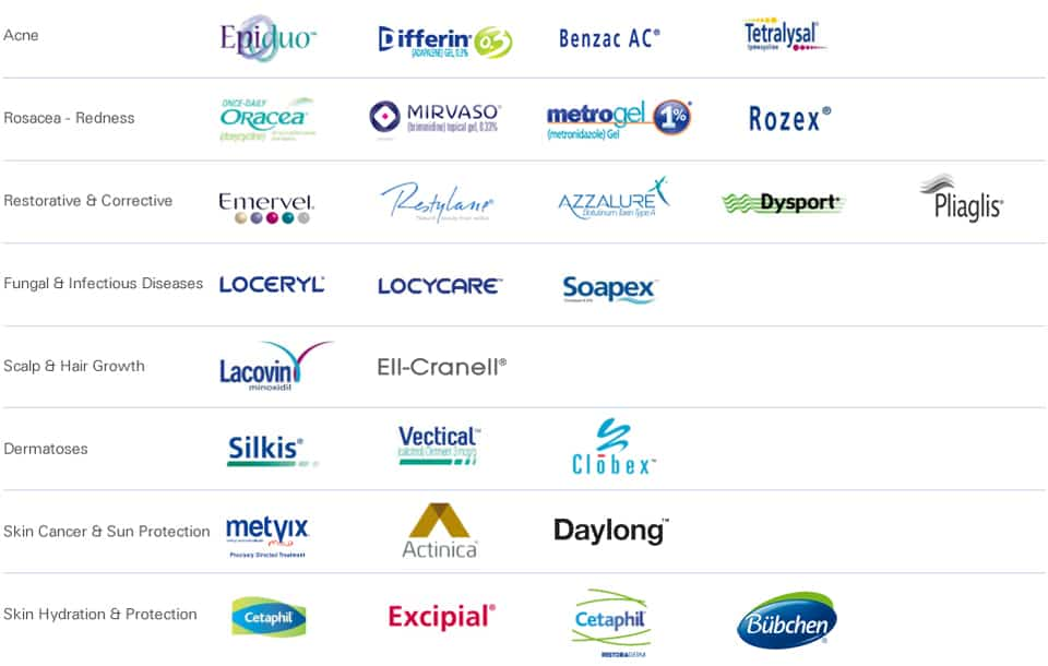 Nestle Skin Health Brands