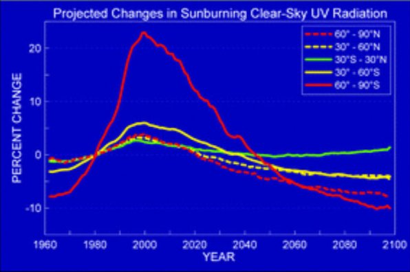 changes in sunburning clear-sky UV radiation