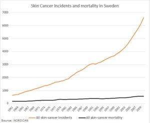 skin-cancer stats-Sweden