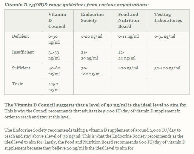 vitamin-d-levels-compared-by-the-vitamin-d-council