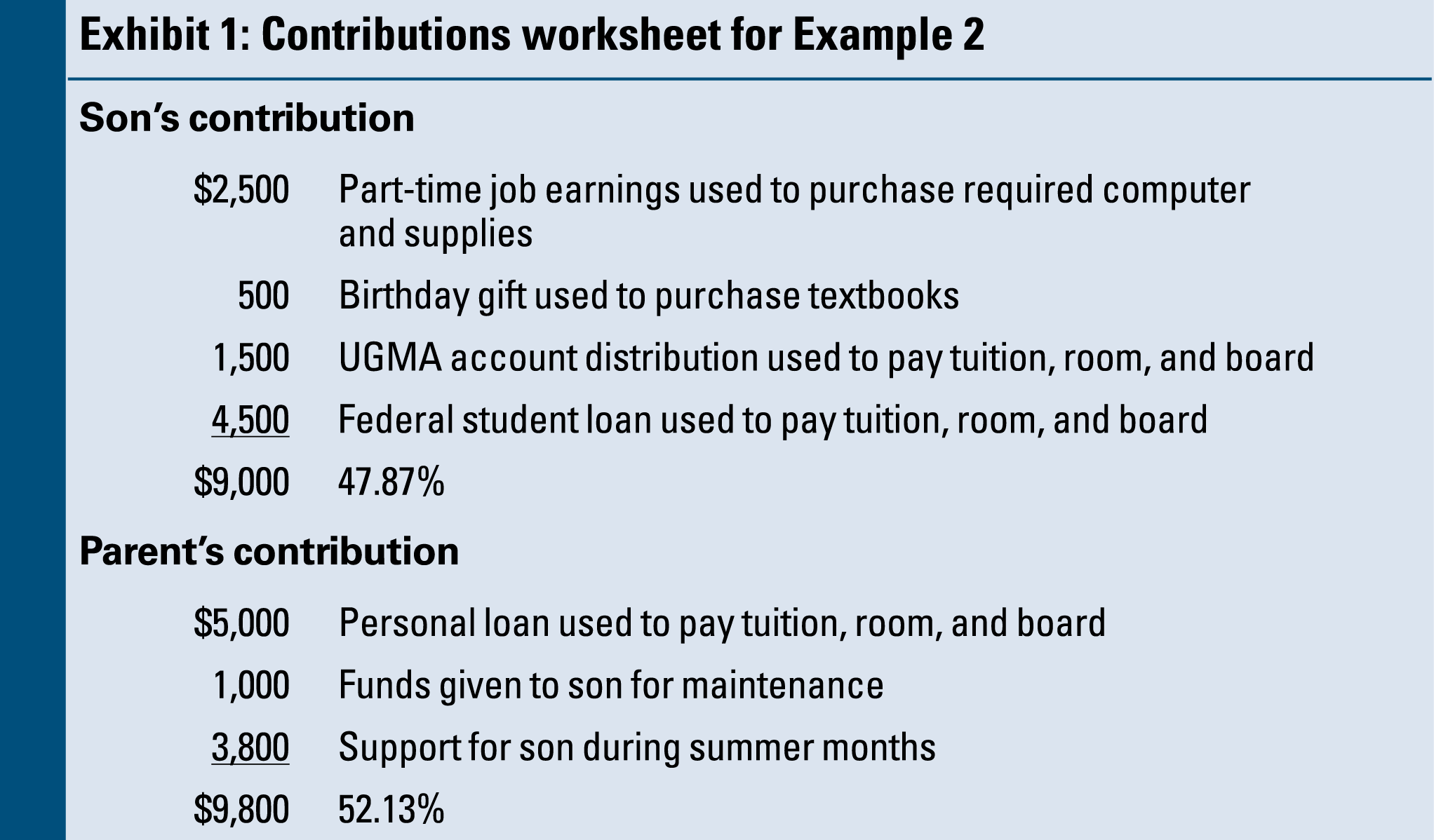 Dependency Exemption Issues For College Students