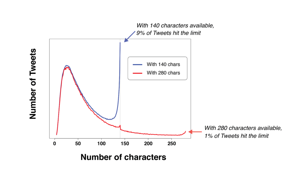 Data about max character counts in tweets before and after the test.