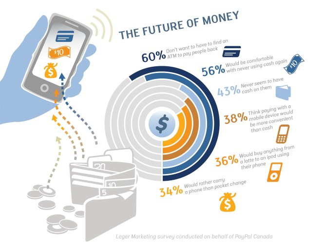 Future of money with PayPal