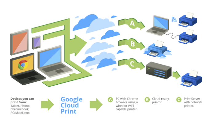 Google Cloud Print service