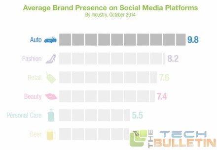 Average-brand-performance-social-media