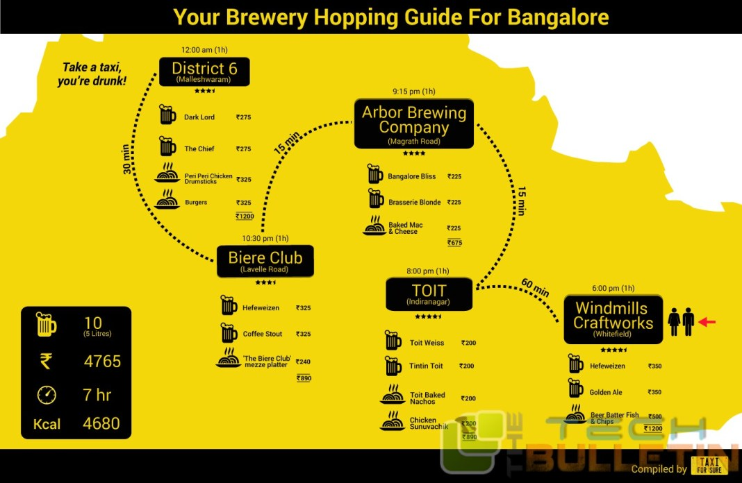 Bangalore-Brewery-Hopping-Guide-TaxiForSure