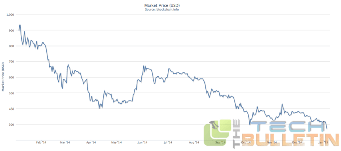 Bitcoin Market Price (USD)