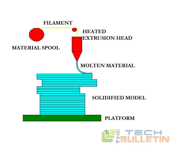 Process of FDM
