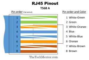 Easy RJ45 Wiring (with RJ45 pinout diagram, steps and