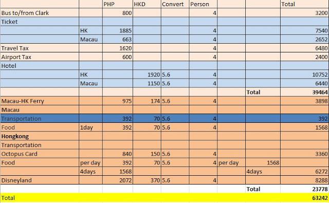 4 Days In Macau And Hong Kong Budget Itinerary