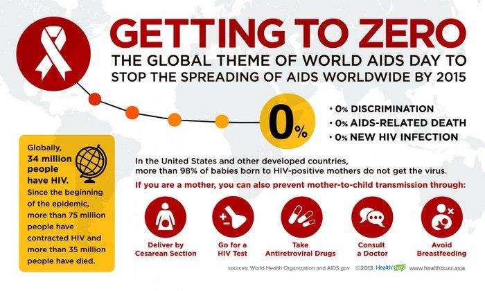H φετινή καμπάνια κατά του AIDS