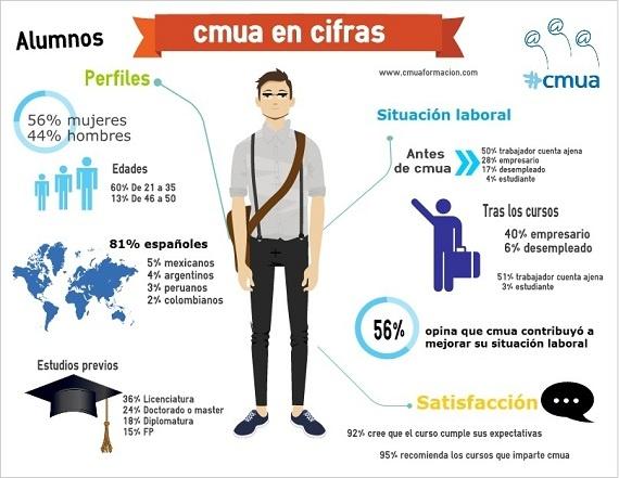 Infografía con datos de la formación en #cmua