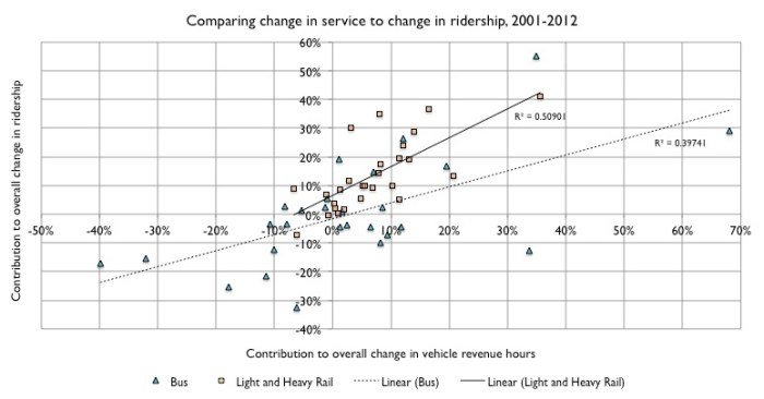 Service change versus ridership change, bus and rail, 2001 to 2012