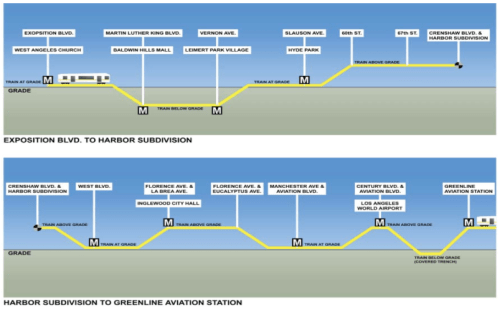 Crenshaw Corridor Vertical Profile