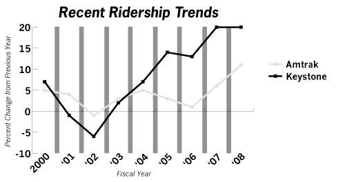 Keystone Corridor Recent Ridership Trends