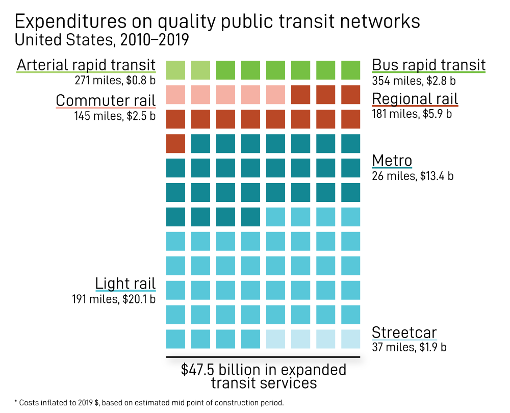 Expenditures on quality public transit networks, U.S., 2010-2019