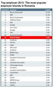 Romania top 30 employers