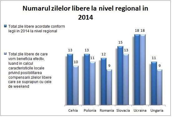 zile libere 2014