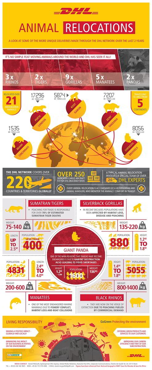DHL_Animal_Infographic_web