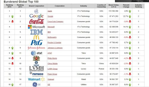 top 100 brand