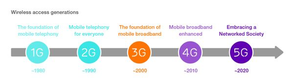 Ericsson - 5G wireless access generations