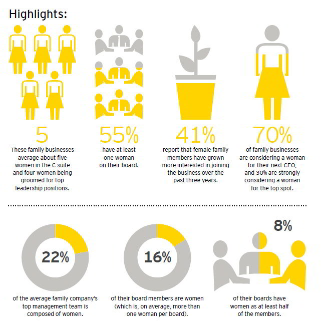 ey-infographic-women-in-family-businesses