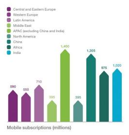 Ericsson Mobility Report - MWC 2016 edition (8)