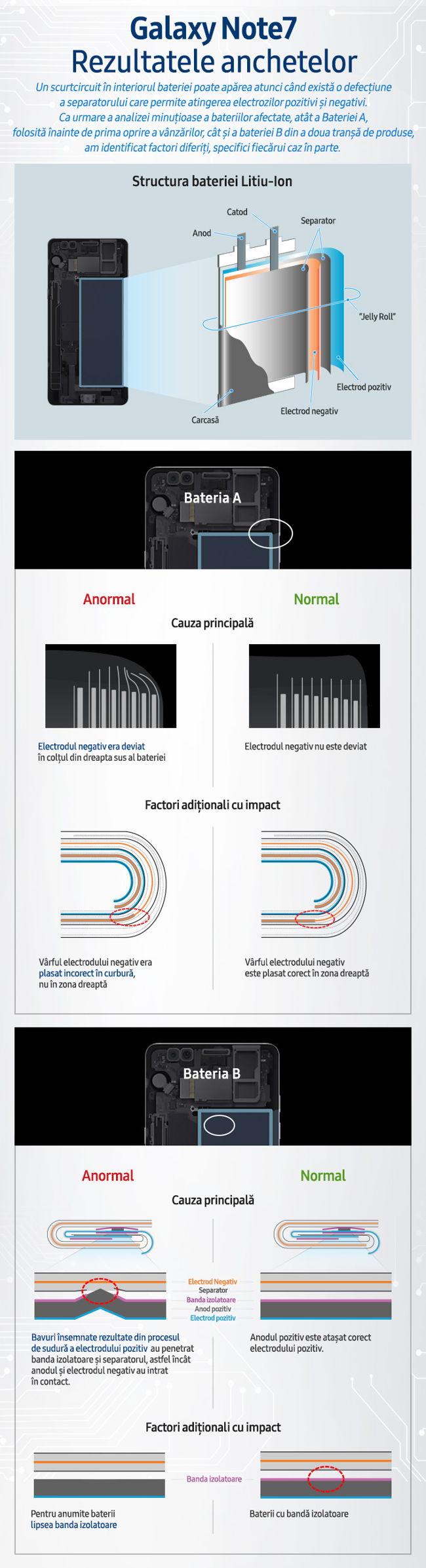 Infografic_Rezultatele anchetelor Galaxy Note7