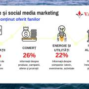 Studiu Like & Share 2017: Industriile și tendințele din social media marketing