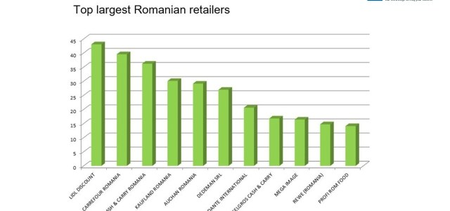 Top cei mai mari retaileri din România