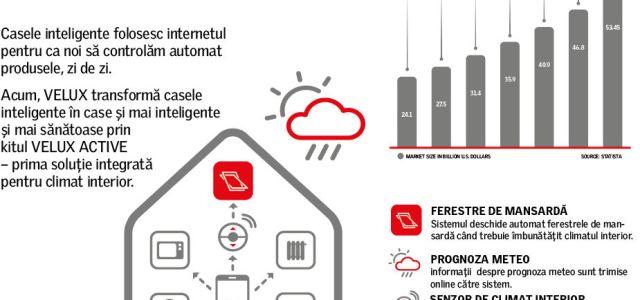 VELUX intră pe piața locuințelor inteligente