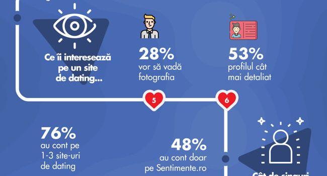 13 lucruri pe care (nu) le știai despre cum iubesc românii