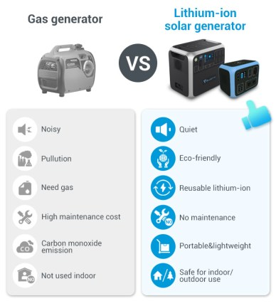 Gas generator Vs bluetti AC200.