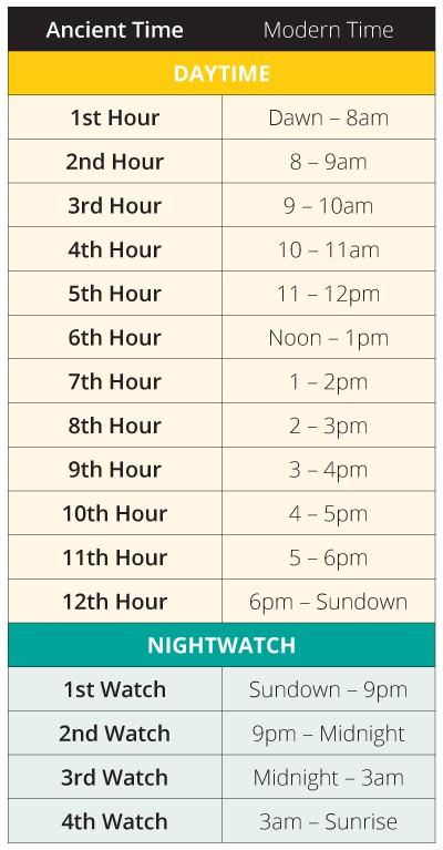 Biblical Times Chart WMSCOG