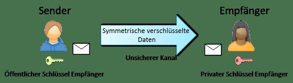 Hybride Verschlüsselung